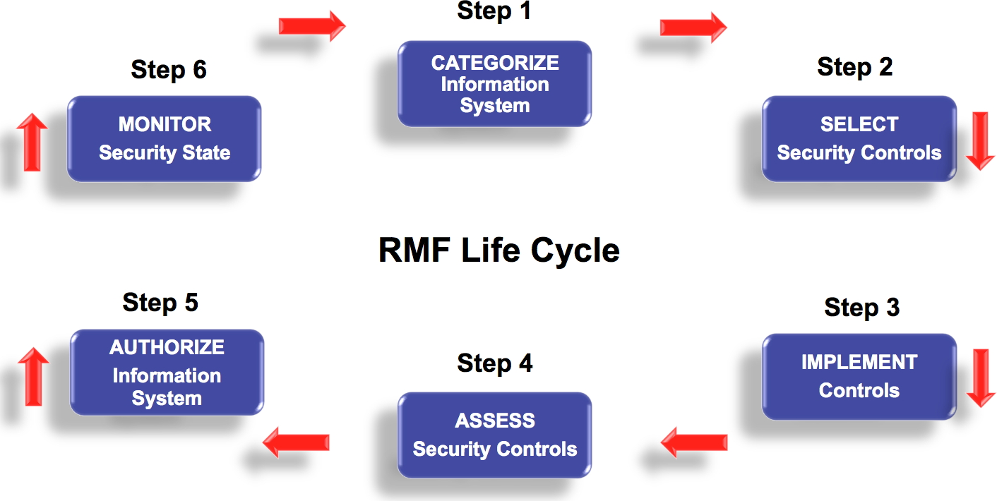 RMF Life Cycle.